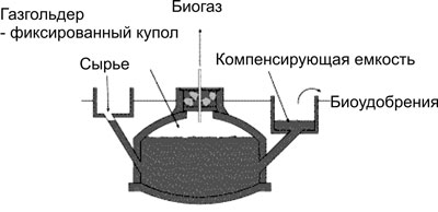 Different types of biogas plants « Флюид   Fluid